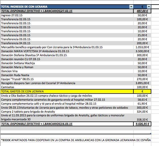 gastos e ingresos cu 16.03