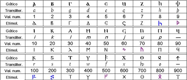 Alfabeto_gótico